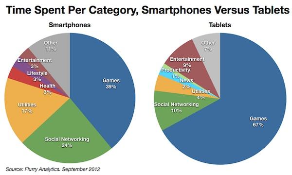不用应用在手机应用中所占时间份额