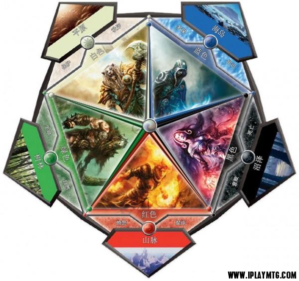玩转炉石第十三期:炉石传说与万智牌异同比较
