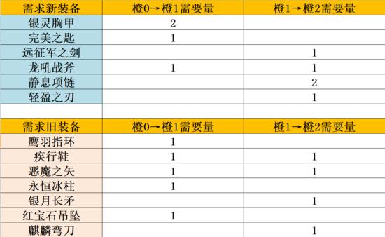 刀塔传奇橙2电魂实测评析 无需橙2也能表现突出