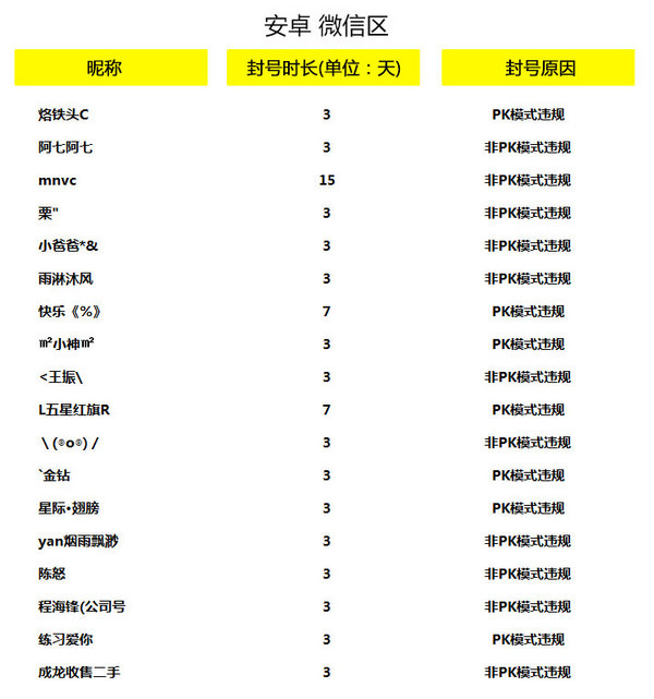 全民突击1月25日-31日外挂封号处置公告